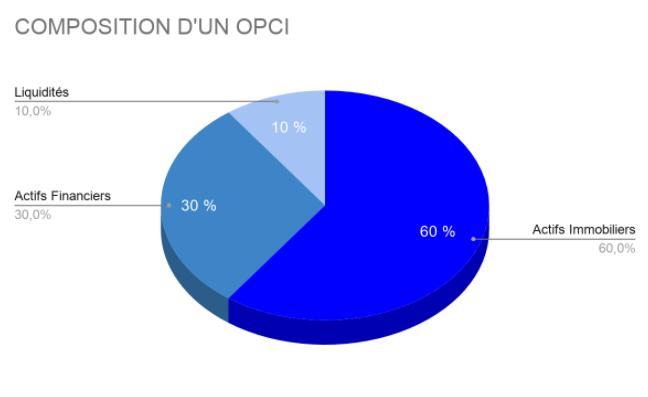 COMPOSITION OPCI